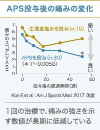 APS療法後の膝の痛みスコアグラフ