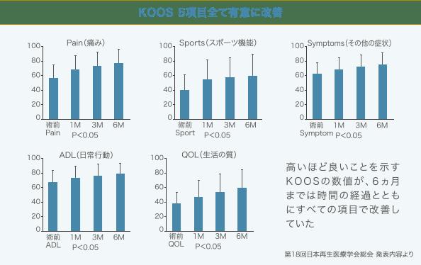 KOOS5項目全て有意に改善