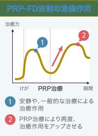 PRP-FD注射の効果発現のイメージグラフ